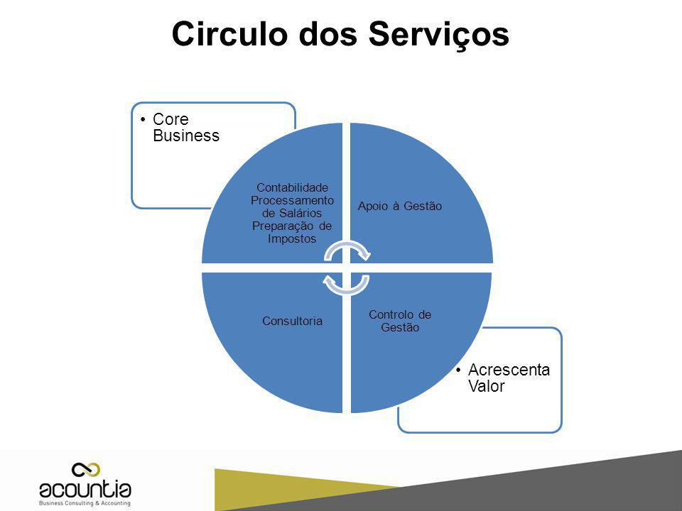 Circulo dos Serviços Acrescenta Valor Core Business Contabilidade Processamento de Salários Preparação de Impostos Apoio à Gestão Controlo de Gestão C