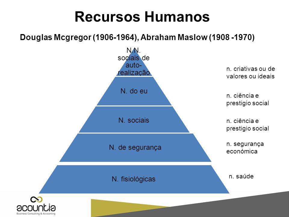 Douglas Mcgregor (1906-1964), Abraham Maslow (1908 -1970) Recursos Humanos N. siais N.N. sociais de auto- realização N. do eu N. sociais N. de seguran