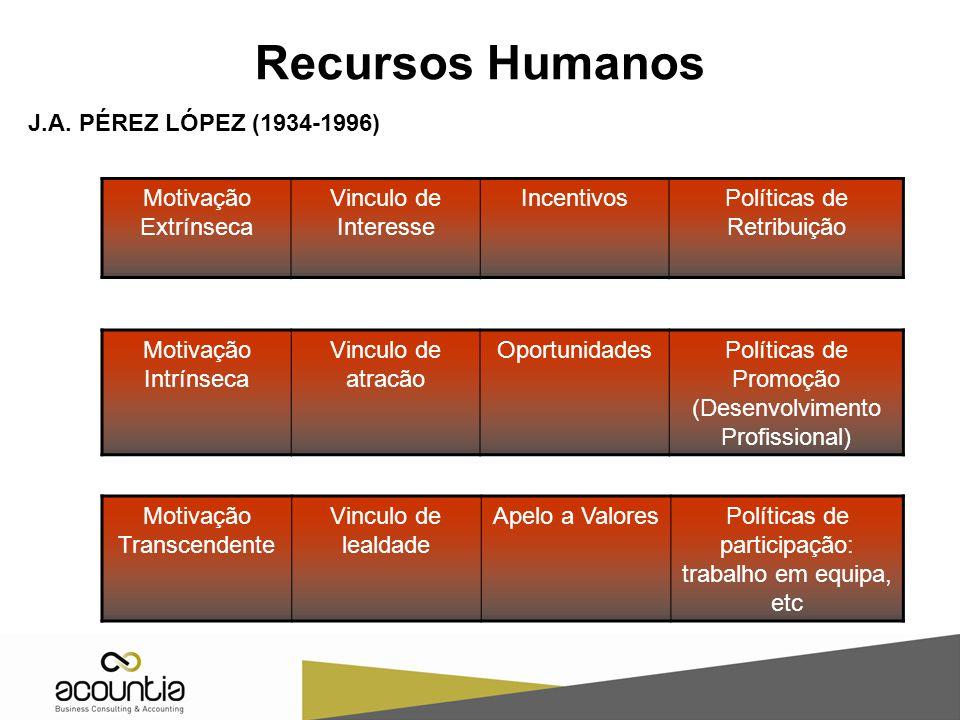 Recursos Humanos J.A. PÉREZ LÓPEZ (1934-1996) Motivação Extrínseca Vinculo de Interesse IncentivosPolíticas de Retribuição Motivação Intrínseca Vincul