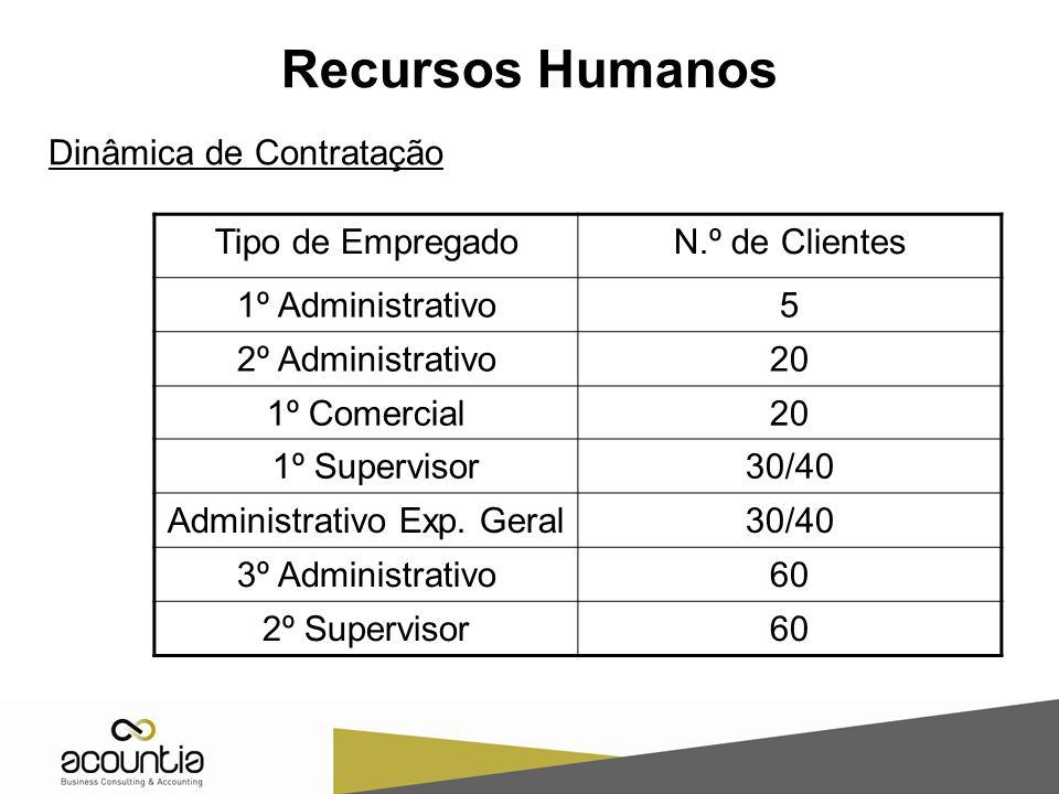 Tipo de EmpregadoN.º de Clientes 1º Administrativo5 2º Administrativo20 1º Comercial20 1º Supervisor30/40 Administrativo Exp. Geral30/40 3º Administra