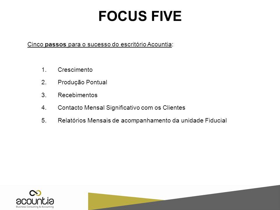FOCUS FIVE Cinco passos para o sucesso do escritório Acountia: 1.Crescimento 2.Produção Pontual 3.Recebimentos 4.Contacto Mensal Significativo com os