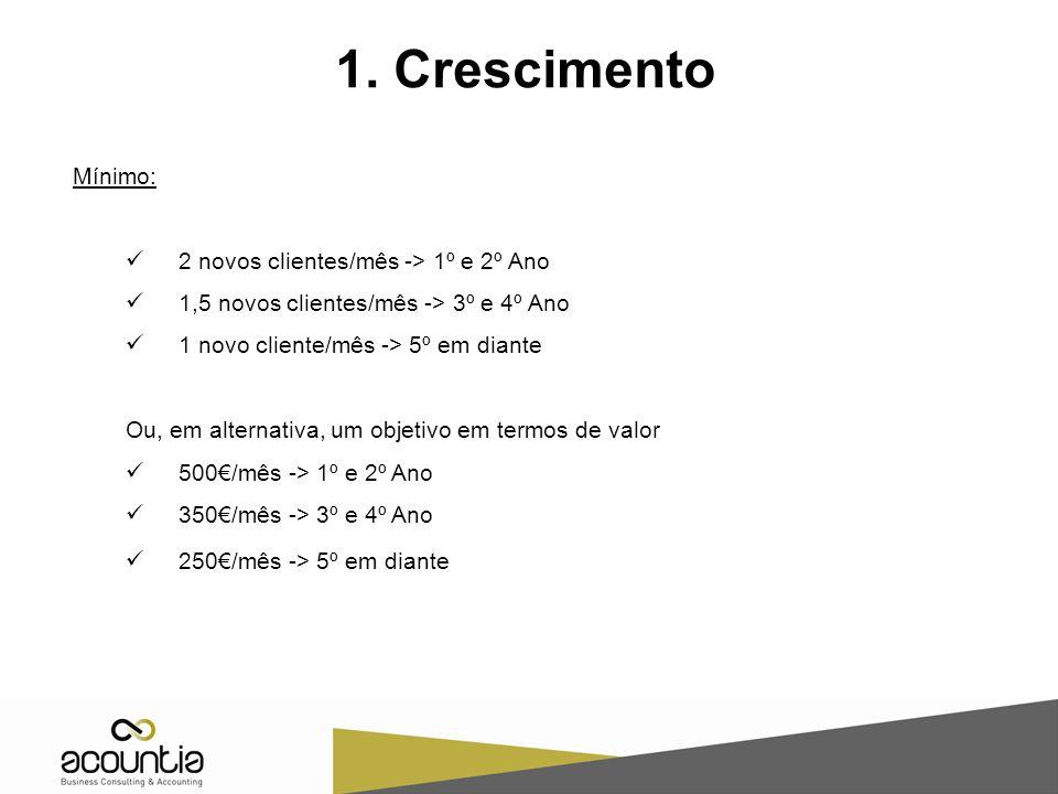 1. Crescimento Mínimo: 2 novos clientes/mês -> 1º e 2º Ano 1,5 novos clientes/mês -> 3º e 4º Ano 1 novo cliente/mês -> 5º em diante Ou, em alternativa