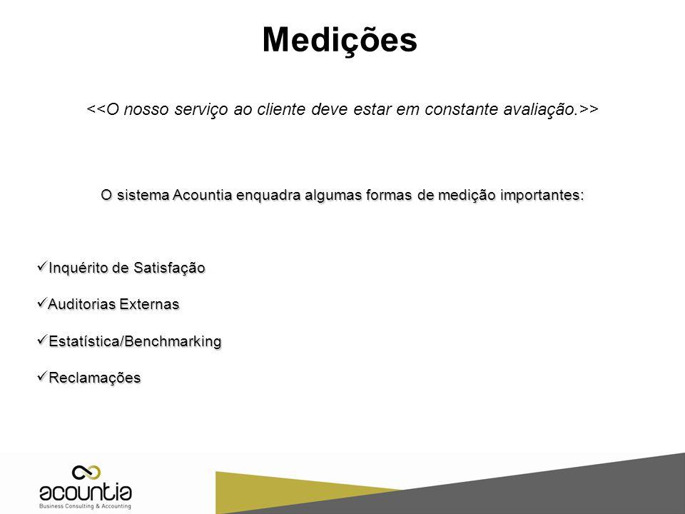 Medições > O sistema Acountia enquadra algumas formas de medição importantes: Inquérito de Satisfação Inquérito de Satisfação Auditorias Externas Auditorias Externas Estatística/Benchmarking Estatística/Benchmarking Reclamações Reclamações