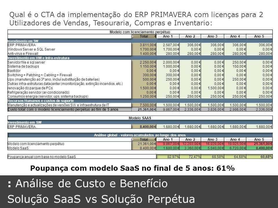 Qual é o CTA da implementação do ERP PRIMAVERA com licenças para 2 Utilizadores de Vendas, Tesouraria, Compras e Inventario: Poupança com modelo SaaS no final de 5 anos: 61% : Análise de Custo e Benefício Solução SaaS vs Solução Perpétua