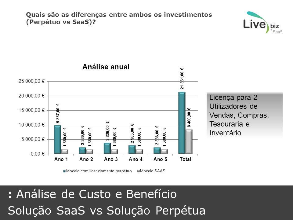 Quais são as diferenças entre ambos os investimentos (Perpétuo vs SaaS).