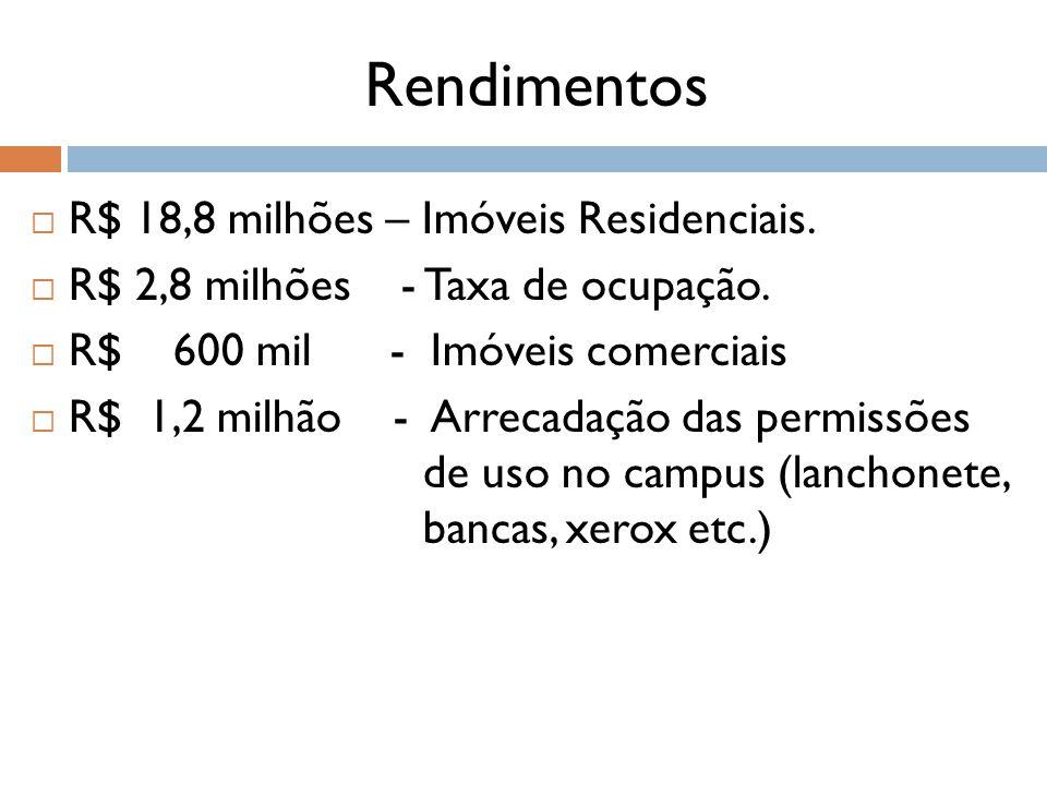 Rendimentos  R$ 18,8 milhões – Imóveis Residenciais.