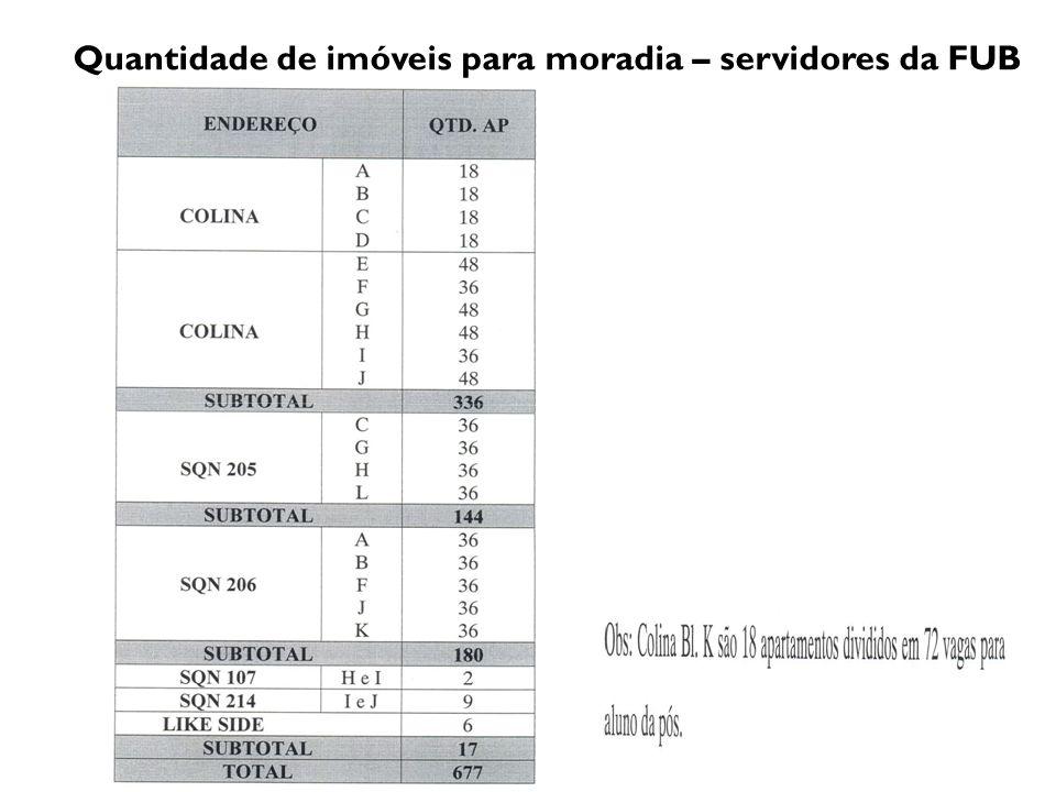 Quantidade de imóveis para moradia – servidores da FUB