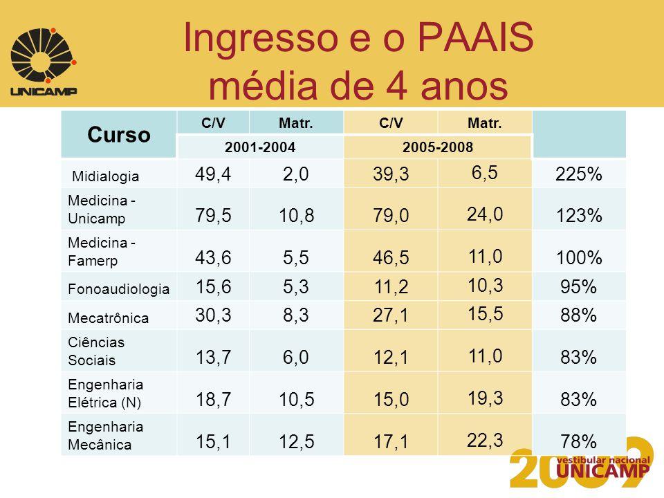 Ingresso e o PAAIS média de 4 anos Curso C/VMatr.C/VMatr. 2001-20042005-2008 Midialogia 49,42,039,36,5225% Medicina - Unicamp 79,510,879,024,0123% Med