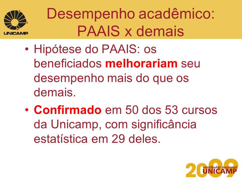 Desempenho acadêmico: PAAIS x demais Hipótese do PAAIS: os beneficiados melhorariam seu desempenho mais do que os demais. Confirmado em 50 dos 53 curs