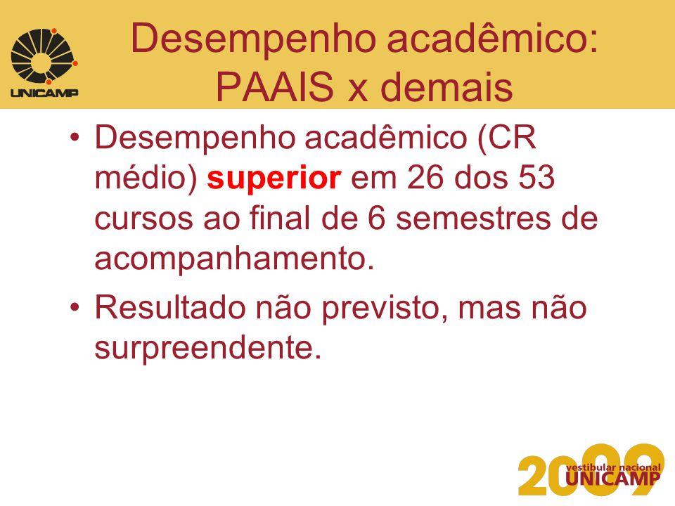Desempenho acadêmico: PAAIS x demais Desempenho acadêmico (CR médio) superior em 26 dos 53 cursos ao final de 6 semestres de acompanhamento. Resultado