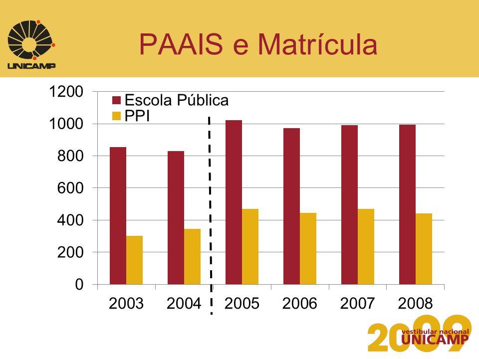 Ingresso e o PAAIS média de 4 anos Curso C/VMatr.C/VMatr.