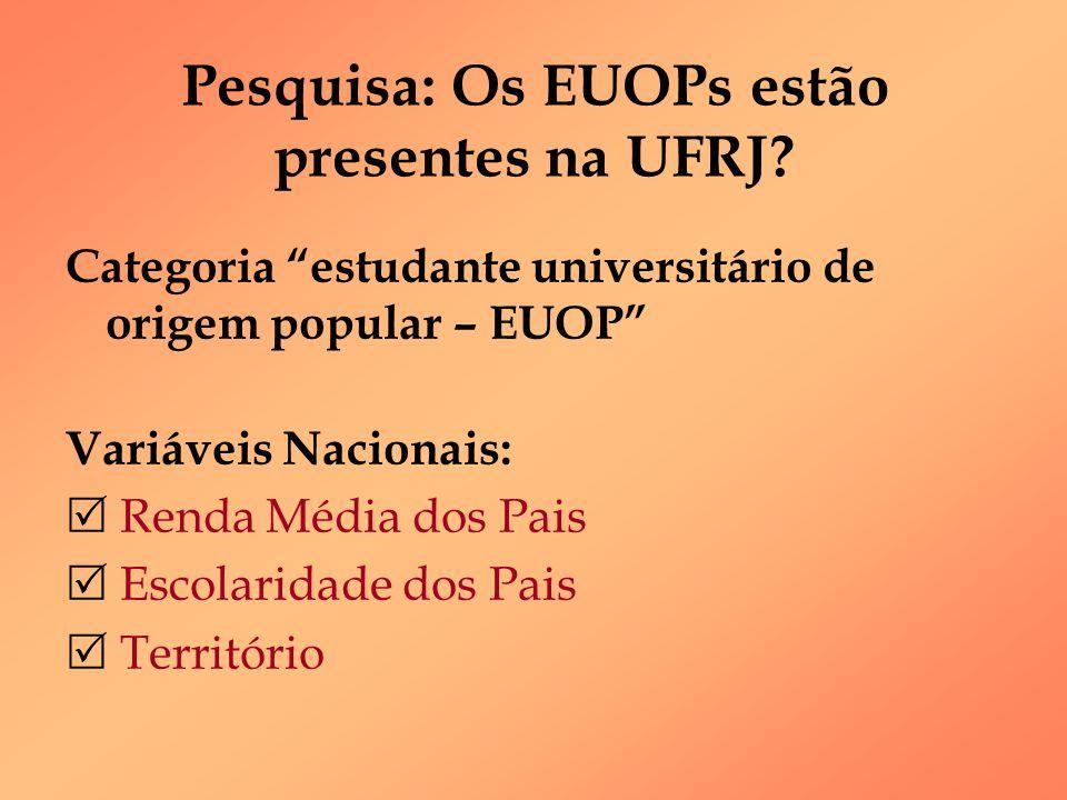 """Pesquisa: Os EUOPs estão presentes na UFRJ? Categoria """"estudante universitário de origem popular – EUOP"""" Variáveis Nacionais:  Renda Média dos Pais """
