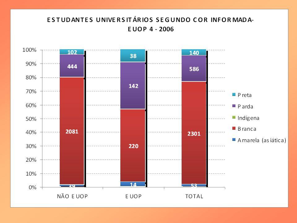 Cursos com maior número de EUOP na UFRJ - 2006 CursoFreq.