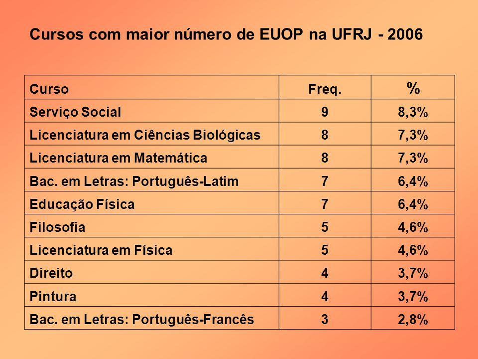 Cursos com maior número de EUOP na UFRJ - 2006 CursoFreq. % Serviço Social98,3% Licenciatura em Ciências Biológicas87,3% Licenciatura em Matemática87,