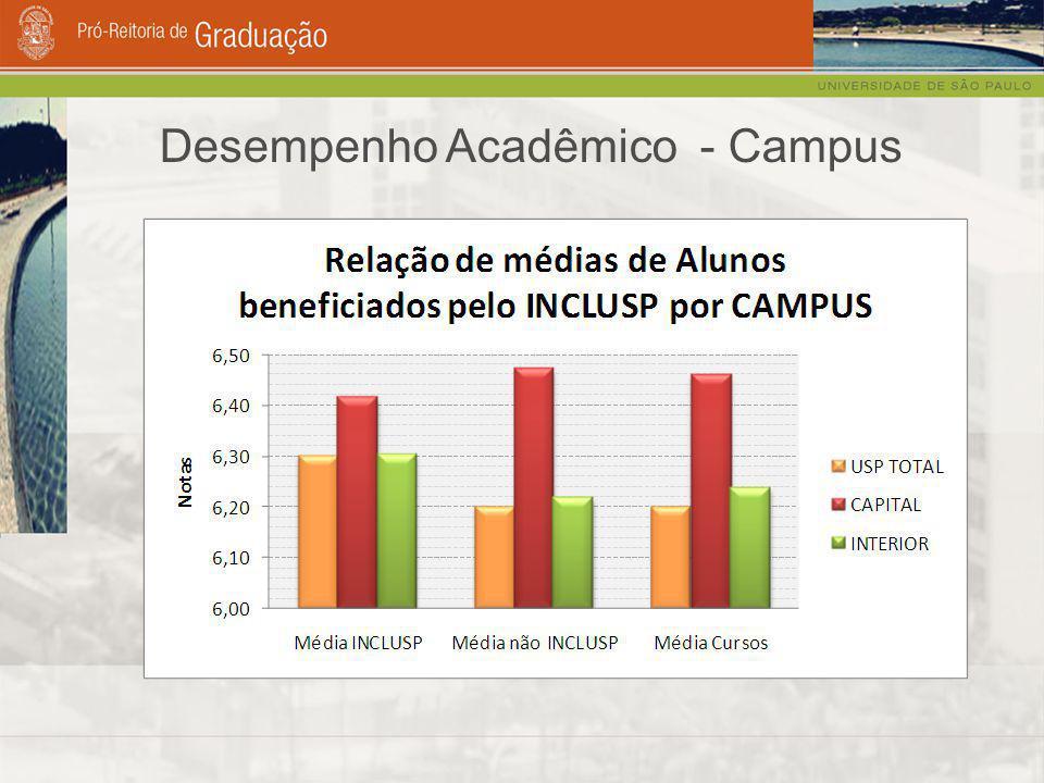 Desempenho Acadêmico - Campus