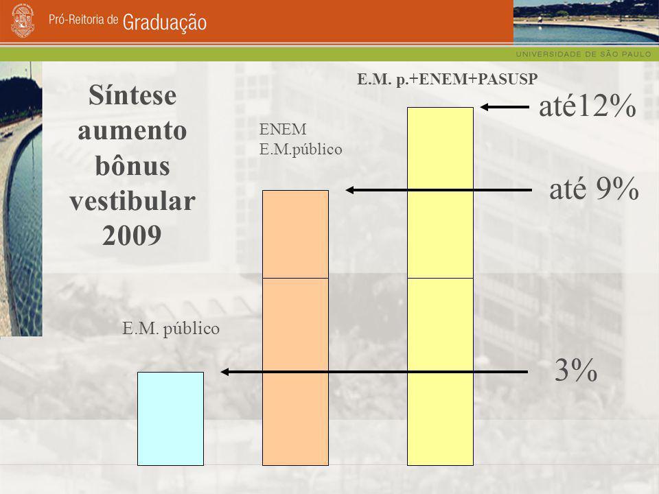 Síntese aumento bônus vestibular 2009 E.M. público ENEM E.M.público E.M.