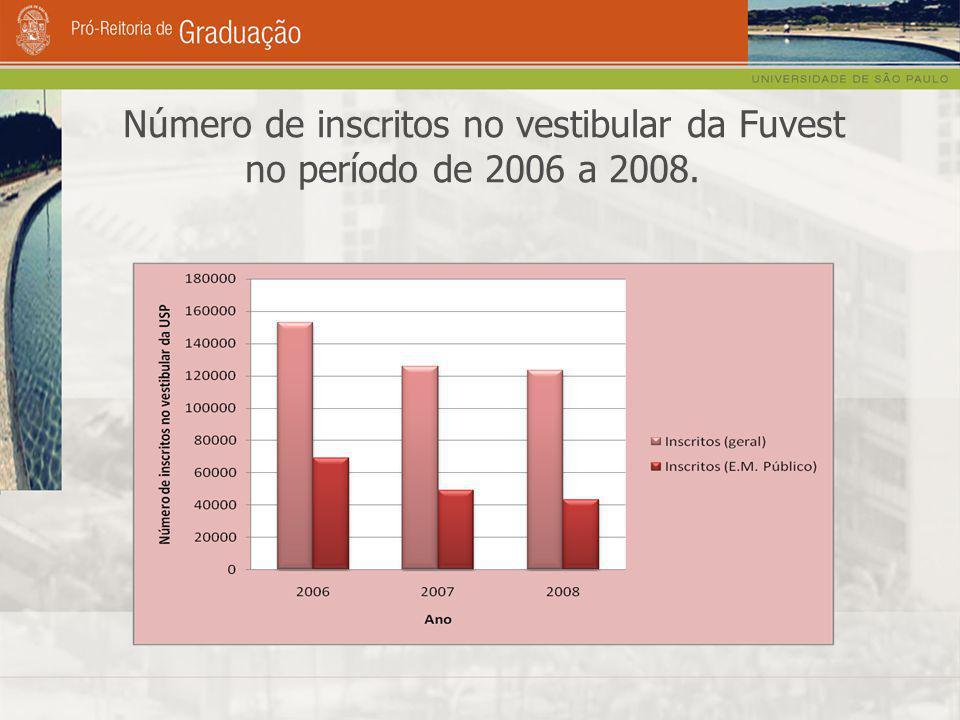 Número de inscritos no vestibular da Fuvest no período de 2006 a 2008.
