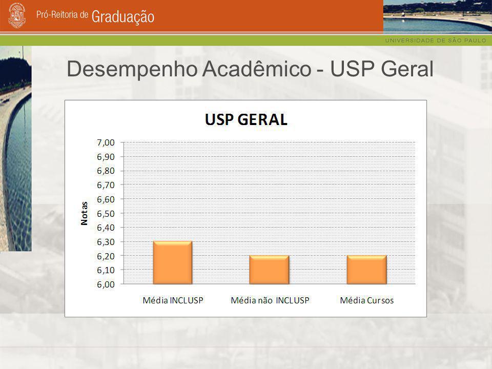 Desempenho Acadêmico - USP Geral