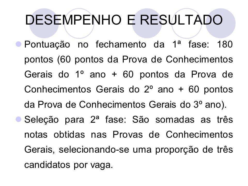 DESEMPENHO E RESULTADO Pontuação no fechamento da 1ª fase: 180 pontos (60 pontos da Prova de Conhecimentos Gerais do 1º ano + 60 pontos da Prova de Co