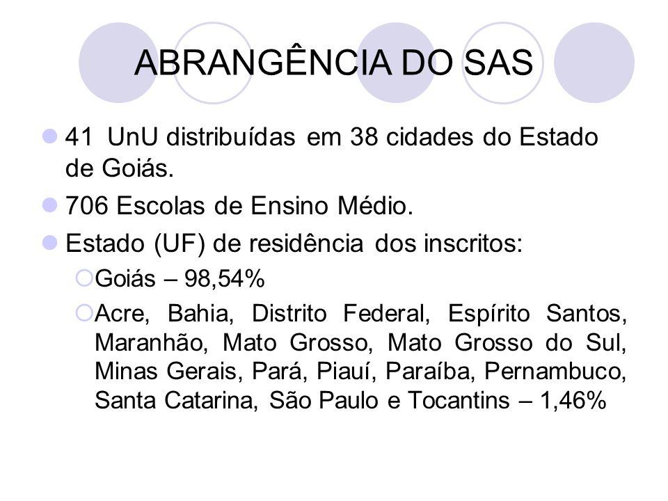 ABRANGÊNCIA DO SAS 41 UnU distribuídas em 38 cidades do Estado de Goiás. 706 Escolas de Ensino Médio. Estado (UF) de residência dos inscritos:  Goiás