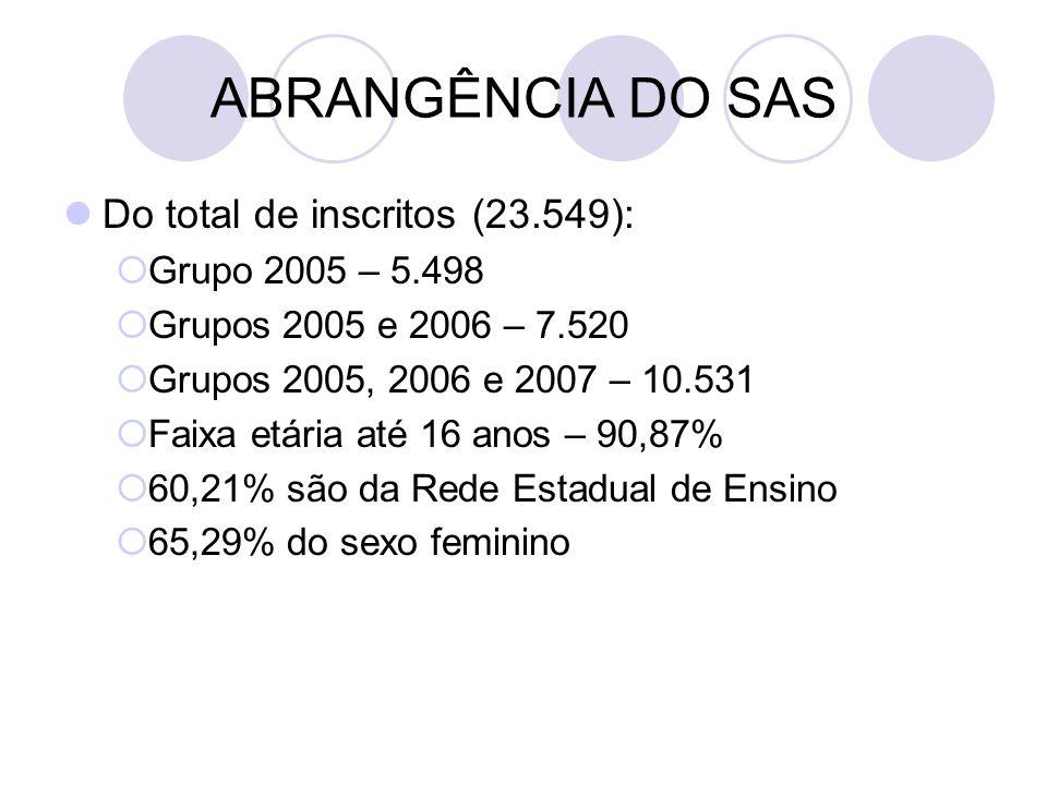 ABRANGÊNCIA DO SAS Do total de inscritos (23.549):  Grupo 2005 – 5.498  Grupos 2005 e 2006 – 7.520  Grupos 2005, 2006 e 2007 – 10.531  Faixa etária até 16 anos – 90,87%  60,21% são da Rede Estadual de Ensino  65,29% do sexo feminino