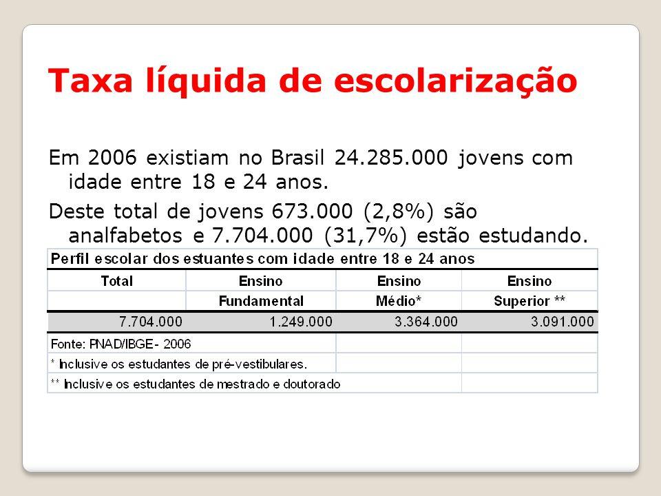 Taxa líquida de escolarização Em 2006 existiam no Brasil 24.285.000 jovens com idade entre 18 e 24 anos.