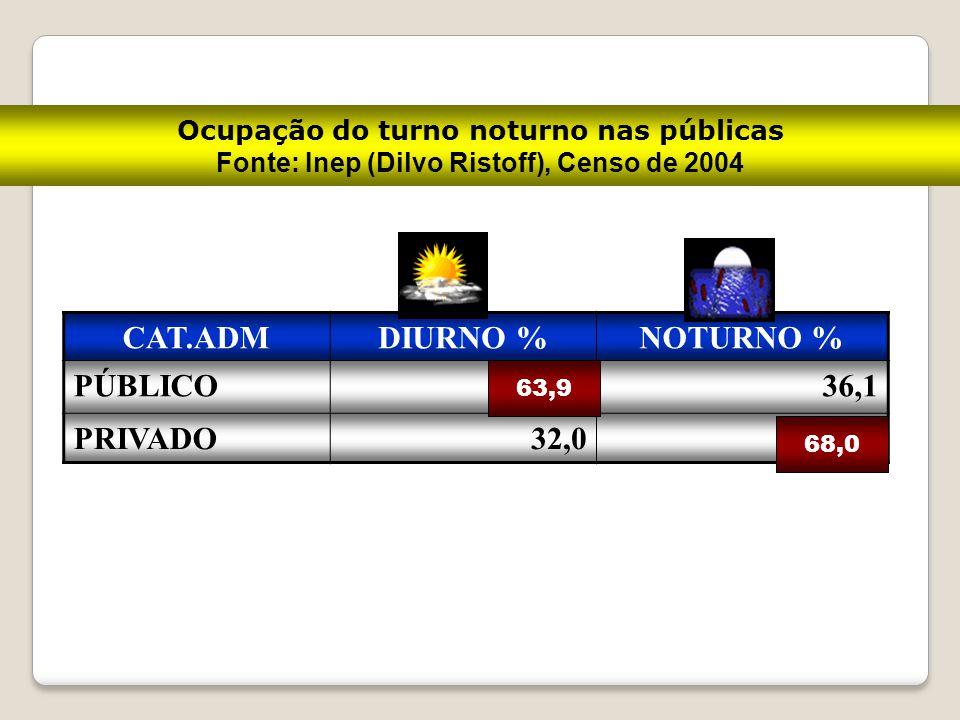 Ocupação do turno noturno nas públicas Fonte: Inep (Dilvo Ristoff), Censo de 2004 CAT.ADMDIURNO %NOTURNO % PÚBLICO63,936,1 PRIVADO32,068,0 63,9 68,0