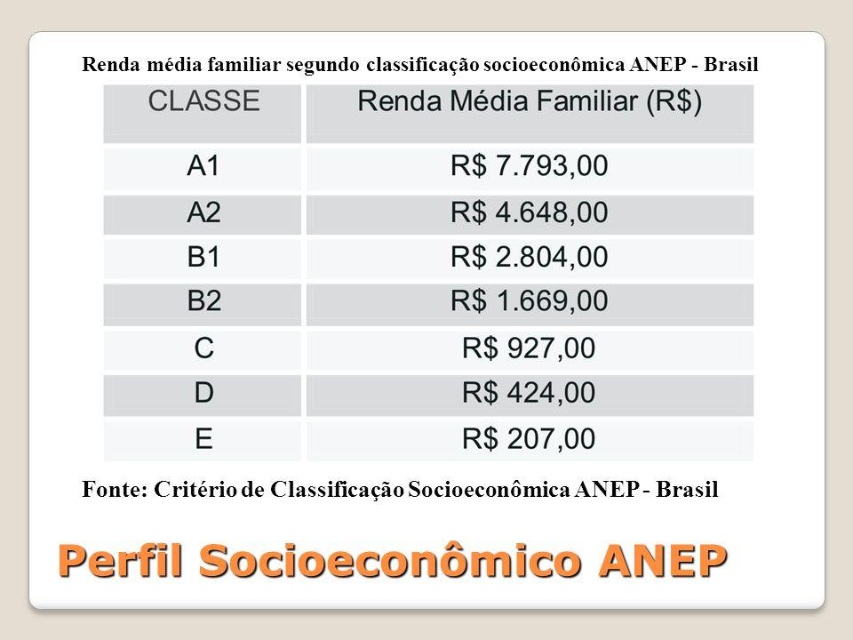 Perfil Socioeconômico ANEP Renda média familiar segundo classificação socioeconômica ANEP - Brasil Fonte: Critério de Classificação Socioeconômica ANEP - Brasil