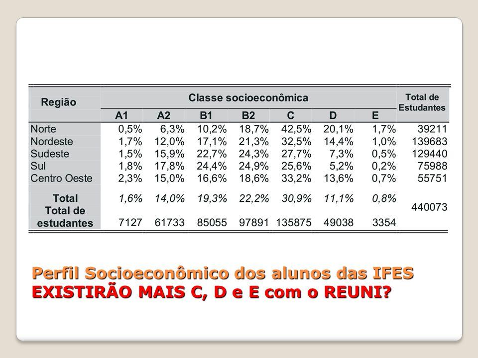 Perfil Socioeconômico dos alunos das IFES EXISTIRÃO MAIS C, D e E com o REUNI