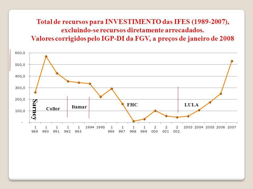 Total de recursos para INVESTIMENTO das IFES (1989-2007), excluindo-se recursos diretamente arrecadados.