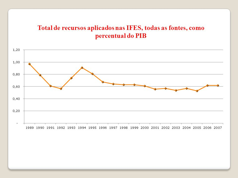 Total de recursos aplicados nas IFES, todas as fontes, como percentual do PIB