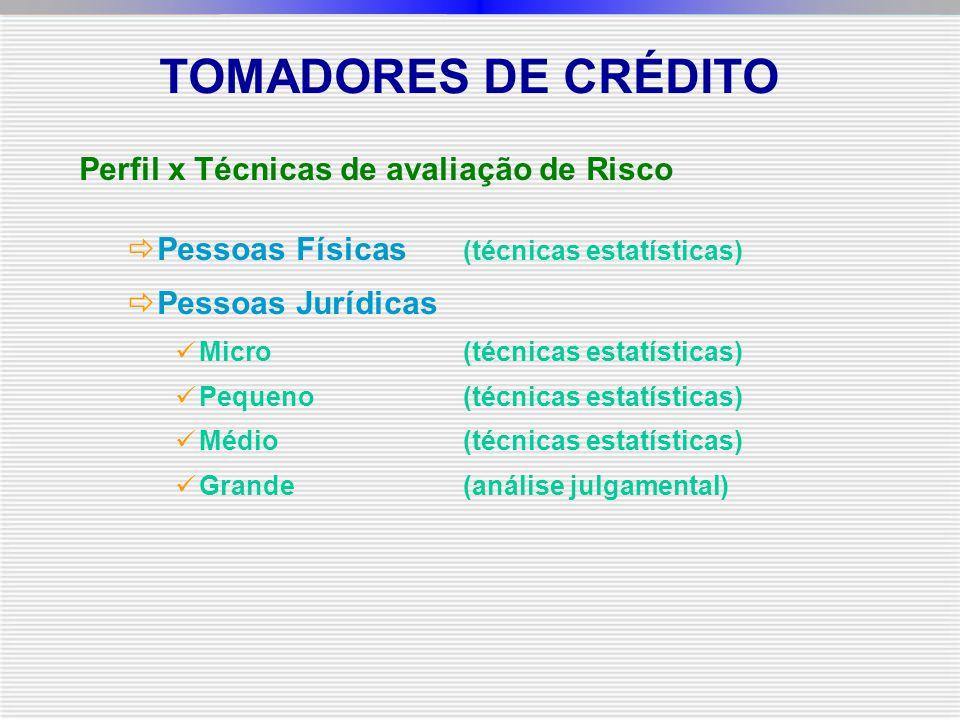 TOMADORES DE CRÉDITO Perfil x Técnicas de avaliação de Risco  Pessoas Físicas (técnicas estatísticas)  Pessoas Jurídicas Micro(técnicas estatísticas) Pequeno(técnicas estatísticas) Médio(técnicas estatísticas) Grande(análise julgamental)