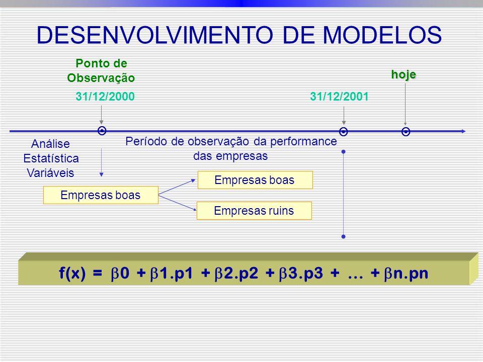  hoje Período de observação da performance das empresas 31/12/200131/12/2000 Empresas boas Empresas ruins Empresas boas Análise Estatística Variáveis   Ponto de Observação f(x) =  0 +  1.p1 +  2.p2 +  3.p3 +...