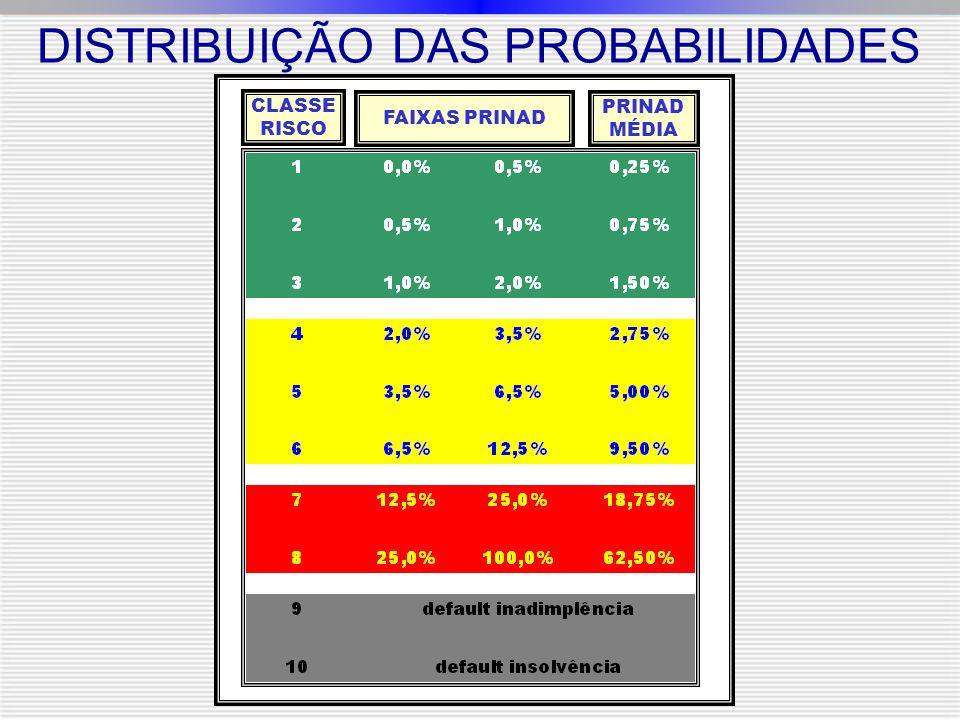 DISTRIBUIÇÃO DAS PROBABILIDADES CLASSE RISCO FAIXAS PRINAD PRINAD MÉDIA