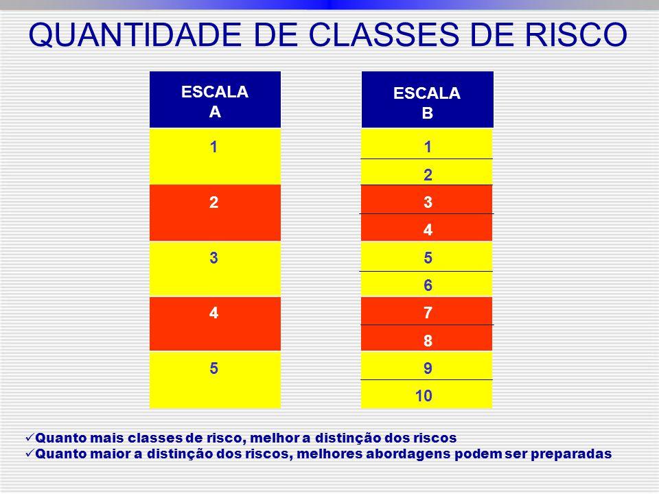 QUANTIDADE DE CLASSES DE RISCO ESCALA A ESCALA B 1234512345 1 2 3 4 5 6 7 8 9 10 Quanto mais classes de risco, melhor a distinção dos riscos Quanto maior a distinção dos riscos, melhores abordagens podem ser preparadas