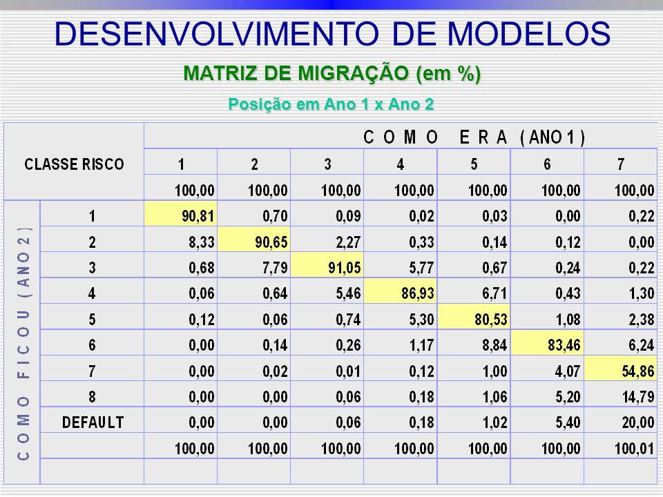 MATRIZ DE MIGRAÇÃO (em %) Posição em Ano 1 x Ano 2 DESENVOLVIMENTO DE MODELOS