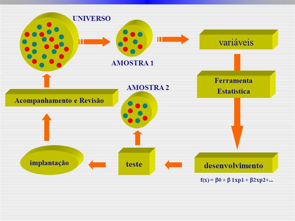 UNIVERSO AMOSTRA 1 variáveis desenvolvimento f(x) =  0 +  1xp1 +  2xp2+... teste implantação Acompanhamento e Revisão AMOSTRA 2 Ferramenta Estatíst