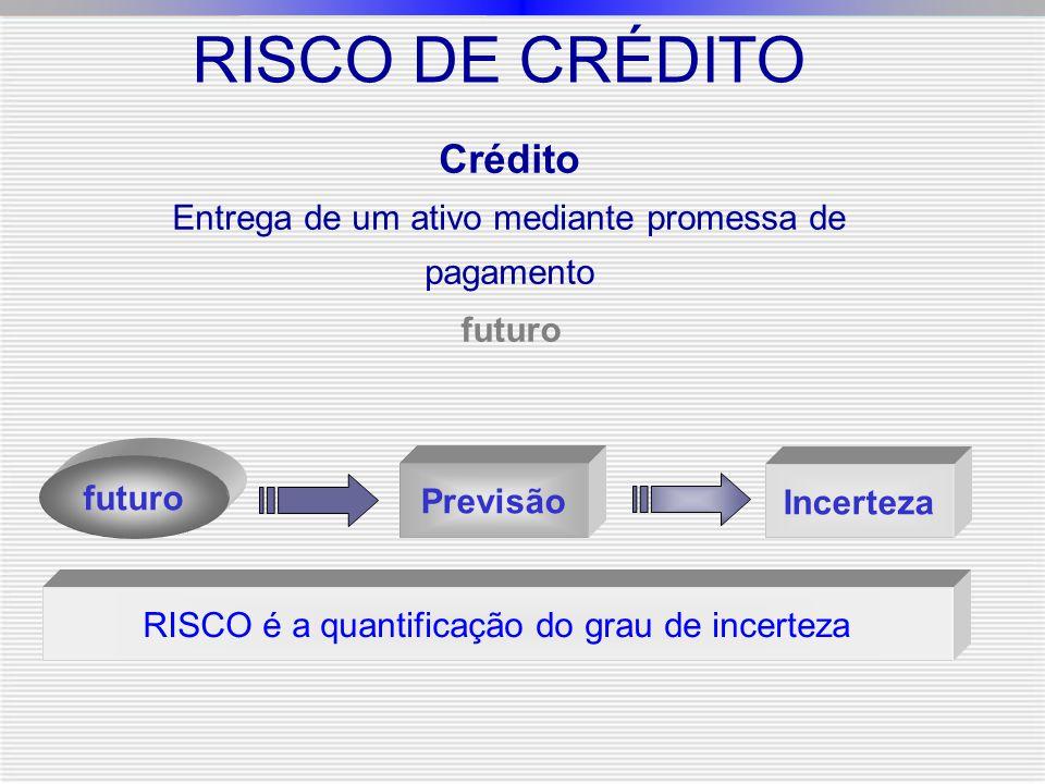 RISCO DE CRÉDITO Crédito Entrega de um ativo mediante promessa de pagamento futuro Previsão futuro Incerteza RISCO é a quantificação do grau de incert