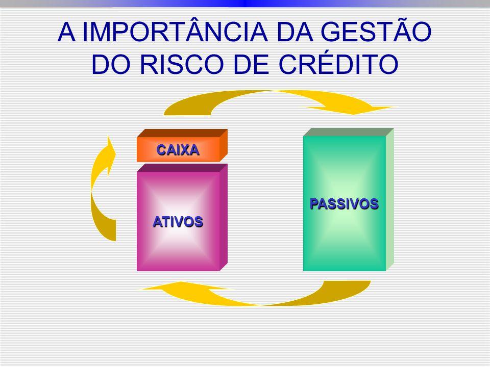 PASSIVOS ATIVOS CAIXA A IMPORTÂNCIA DA GESTÃO DO RISCO DE CRÉDITO