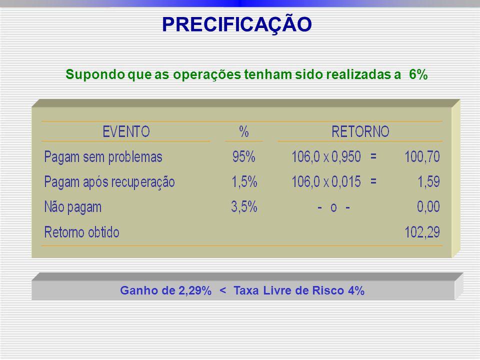 Ganho de 2,29% < Taxa Livre de Risco 4% PRECIFICAÇÃO Supondo que as operações tenham sido realizadas a 6%
