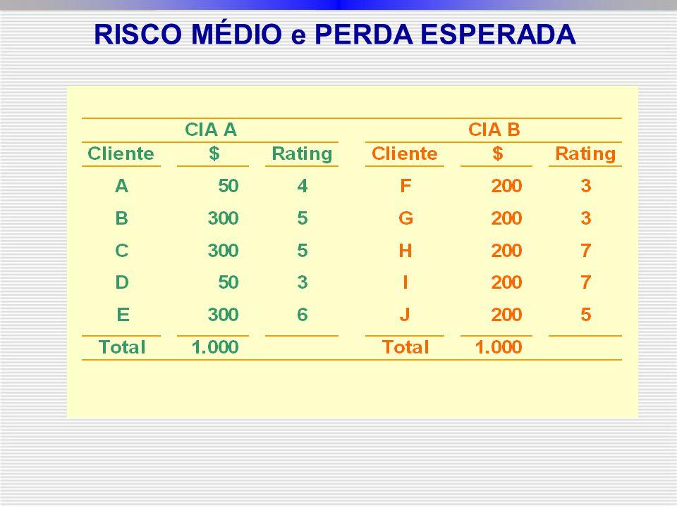 RISCO MÉDIO e PERDA ESPERADA