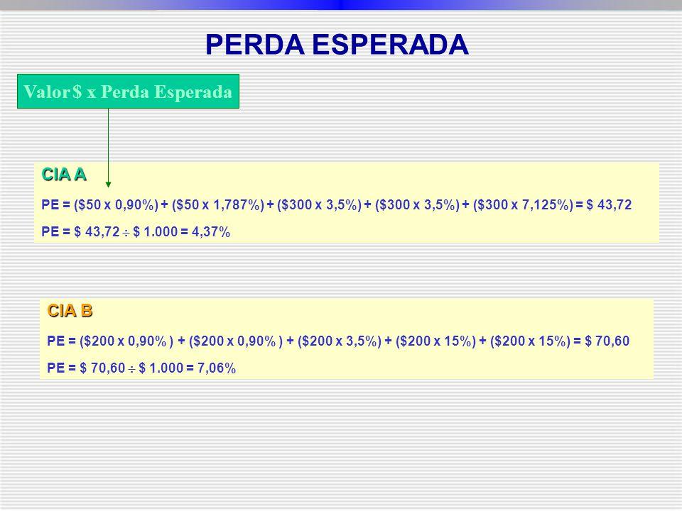 CIA A PE = ($50 x 0,90%) + ($50 x 1,787%) + ($300 x 3,5%) + ($300 x 3,5%) + ($300 x 7,125%) = $ 43,72 PE = $ 43,72  $ 1.000 = 4,37% CIA B PE = ($200 x 0,90% ) + ($200 x 0,90% ) + ($200 x 3,5%) + ($200 x 15%) + ($200 x 15%) = $ 70,60 PE = $ 70,60  $ 1.000 = 7,06% PERDA ESPERADA Valor $ x Perda Esperada