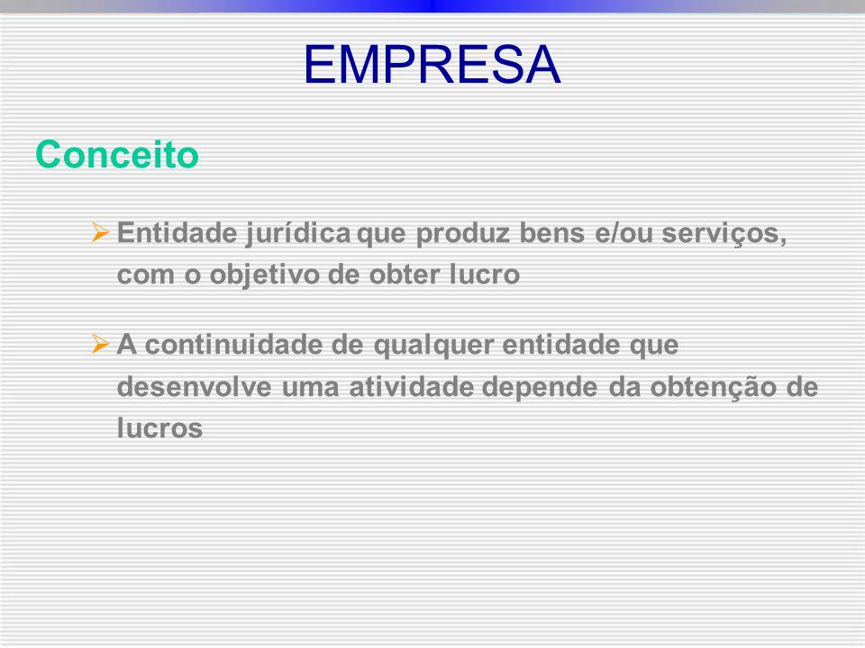Conceito  Entidade jurídica que produz bens e/ou serviços, com o objetivo de obter lucro  A continuidade de qualquer entidade que desenvolve uma atividade depende da obtenção de lucros EMPRESA