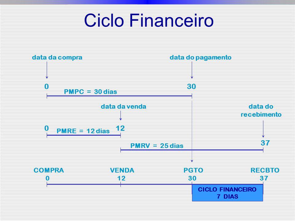 Ciclo Financeiro 0 data da compra PMPC = 30 dias 30 data do pagamento data da venda 12 data do recebimento PMRV = 25 dias PMRE = 12 dias COMPRA 0 VENDA 12 PGTO 30 RECBTO 37 CICLO FINANCEIRO 7 DIAS 0