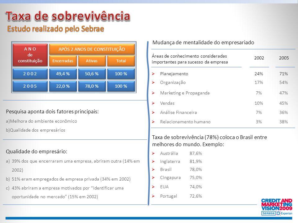 A N O de constituição A N O de constituição 2 0 0 2 APÓS 2 ANOS DE CONSTITUIÇÃO 49,4 % 50,6 % 100 % 2 0 0 5 22,0 % 78,0 % 100 % Encerradas Ativas Tota