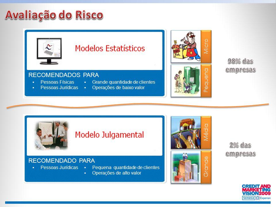 RECOMENDADO PARA  Pessoas Jurídicas  Pequena quantidade de clientes  Operações de alto valor RECOMENDADOS PARA  Pessoas Físicas  Pessoas Jurídica