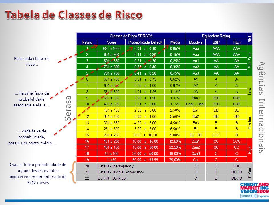 Para cada classe de risco...... há uma faixa de probabilidade associada a ela, e...... cada faixa de probabilidade, possui um ponto médio... Que refle