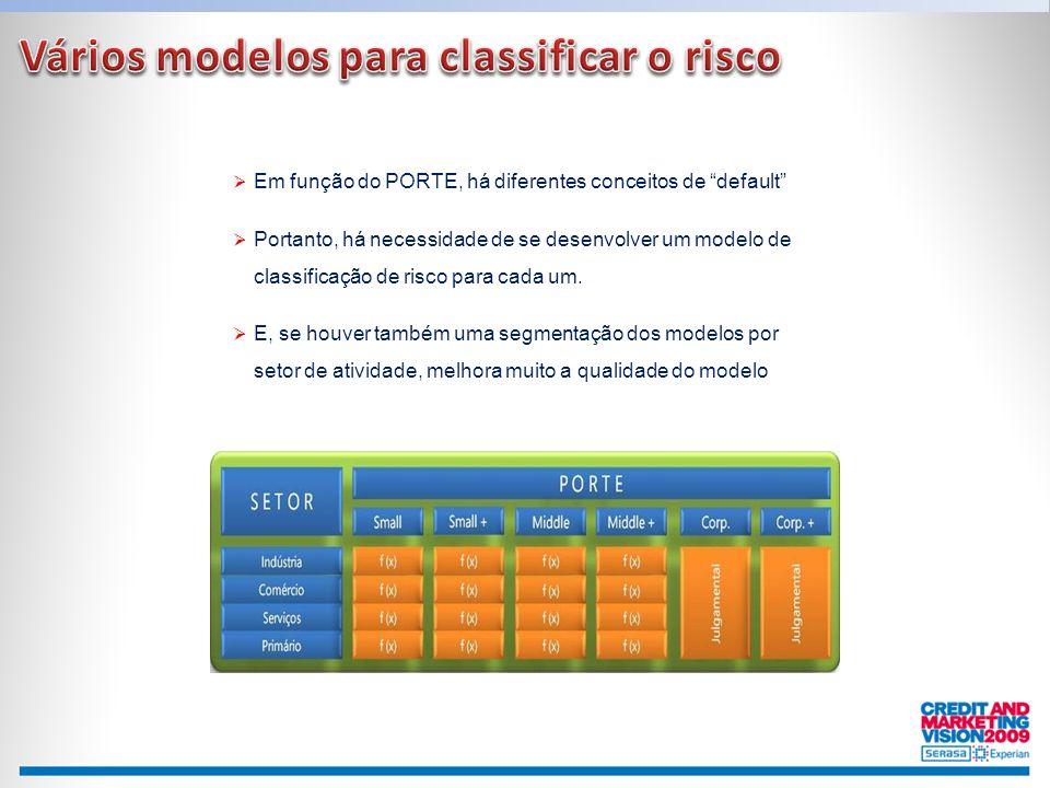 """ Em função do PORTE, há diferentes conceitos de """"default""""  Portanto, há necessidade de se desenvolver um modelo de classificação de risco para cada"""