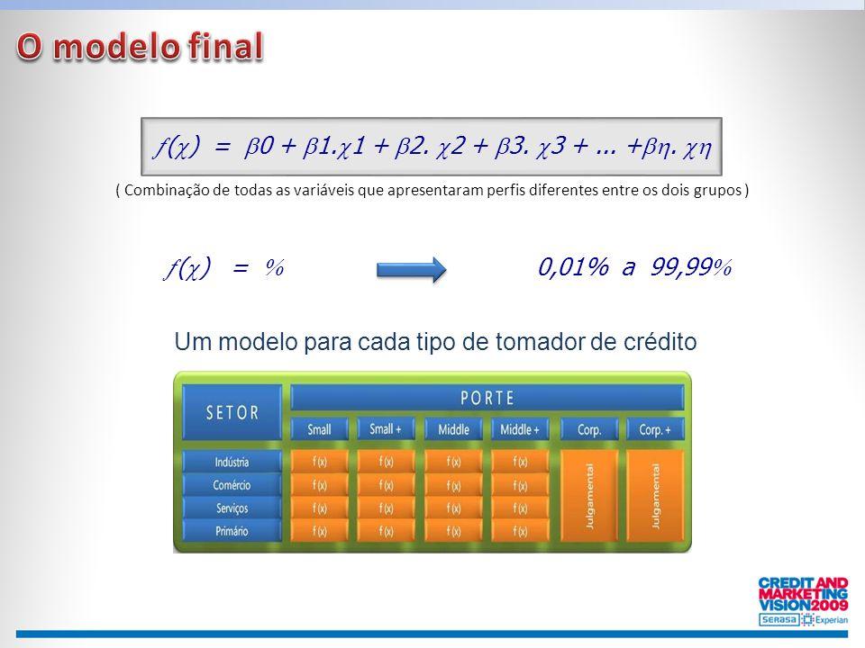  (  ) =  0 +  1.  1 +  2.  2 +  3.  3 +... + .   (  ) =  0,01% a 99,99  Um modelo para cada tipo de tomador de crédito ( Combinação d