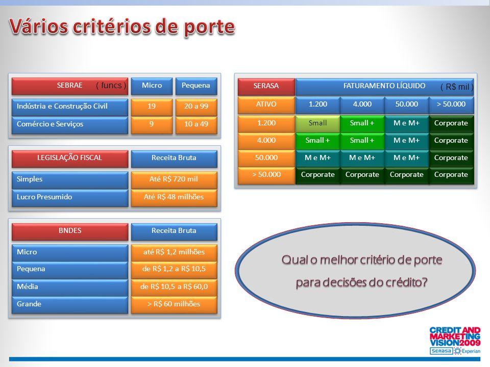 Indústria e Construção Civil Comércio e Serviços 19 9 9 20 a 99 10 a 49 Micro Pequena SEBRAE Simples Até R$ 720 mil Receita Bruta LEGISLAÇÃO FISCAL Lu
